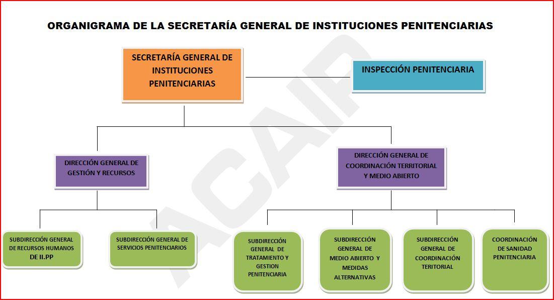 modificacion estructura basica ministerio del interior